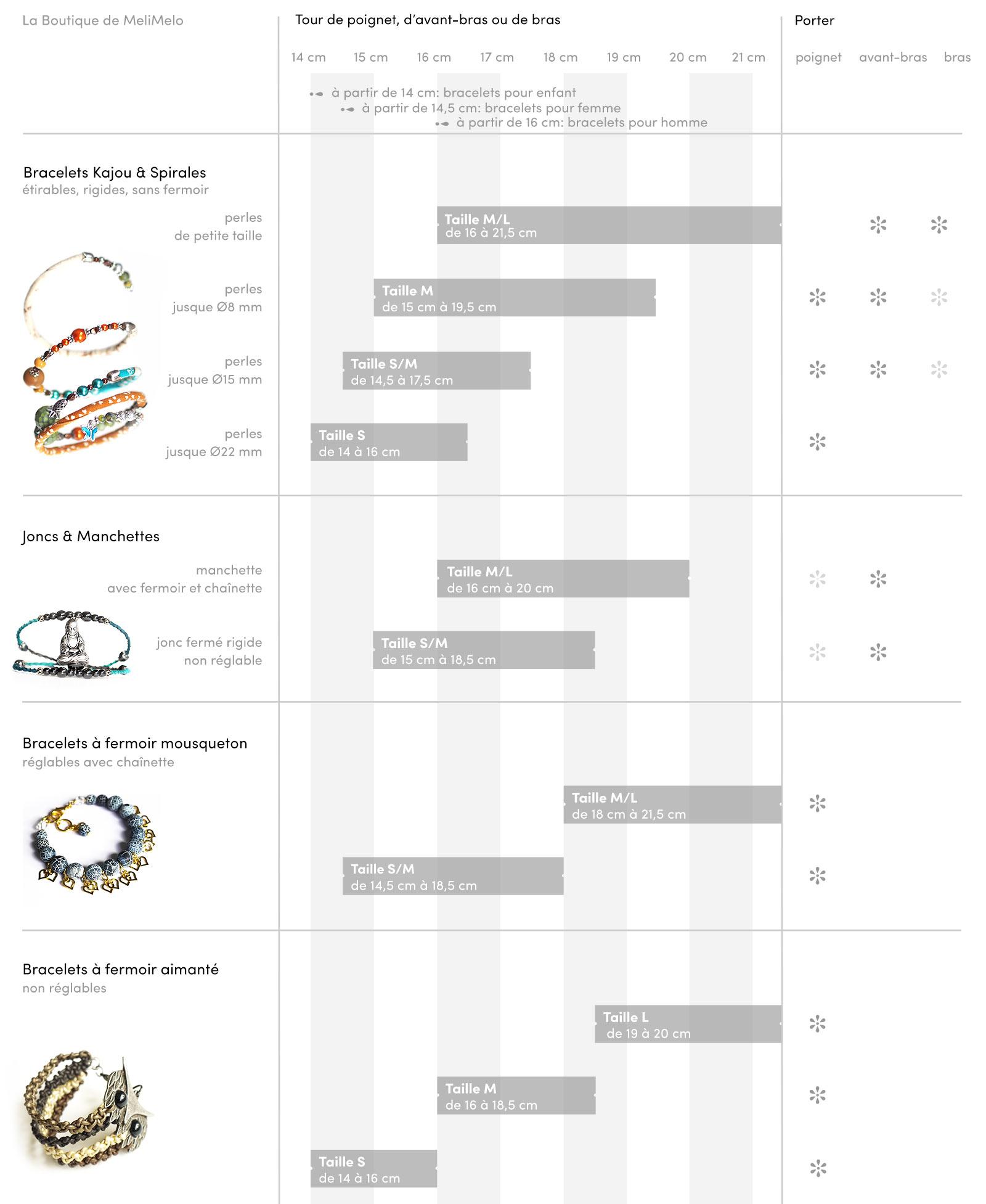 guide tailles bracelets laboutiquedemelimelo
